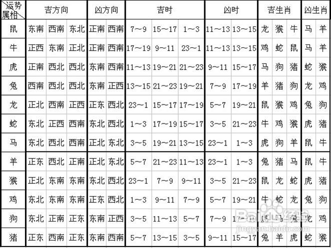 8-8.14十二生肖运势预告