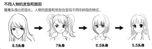 5头身人物的腰部刚好位于人物两个头长的位置上.