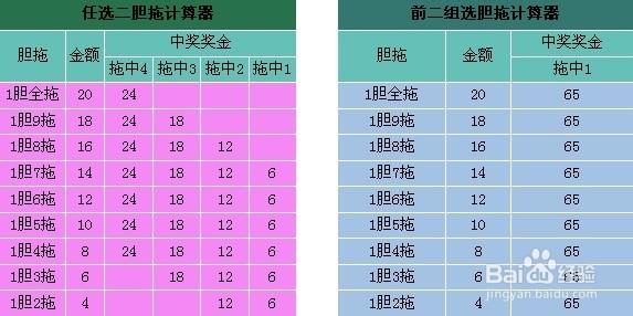 11选5投注提供胆拖的投注形式,胆拖投注由胆码和拖码组成,通过