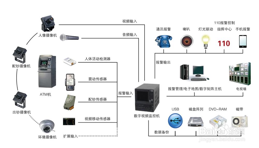 游戏/数码电脑硬件外设选购注意事项安装视频监控设备的用途