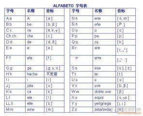 西班牙语(国际)输入方法如下: 所有在英文里存在的字母a,b,c,ch,d,e,f