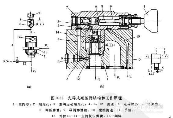 先导式减压阀工作原理和结构图片