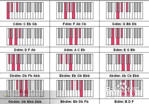 钢琴144个和弦的学习方法图片