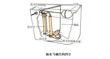 马桶结构图,及故障修理图片