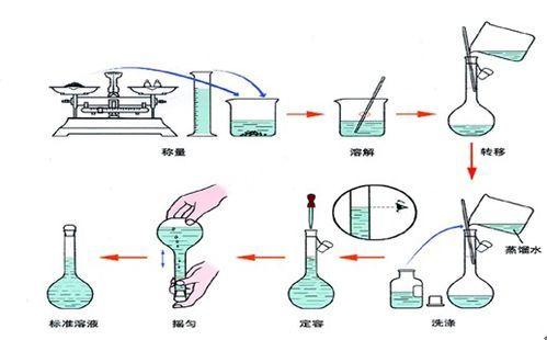 怎样做化学定量实验图片