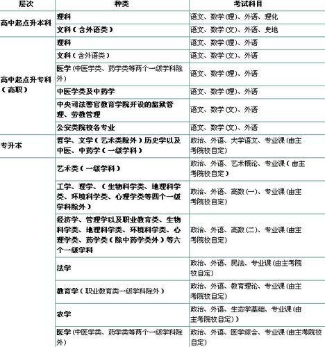 成人高考�zh�9`�z�Nj_怎么参加成人高考