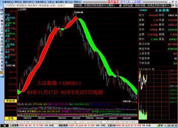 怎样利用股票分析指标准确把握买卖点图片