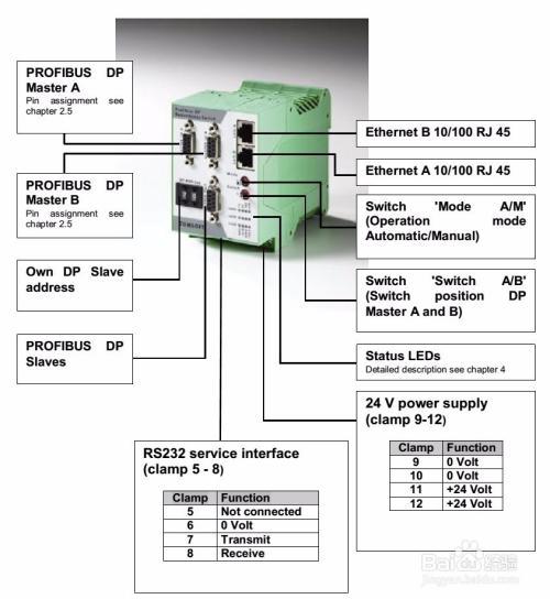 该交换机可用于非常复杂的冗余系统,例如,用在连接profibus opc服务图片
