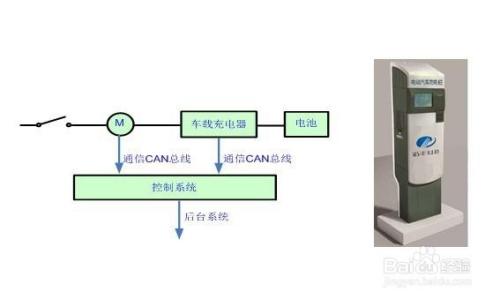 智能汽车充电桩系统图片