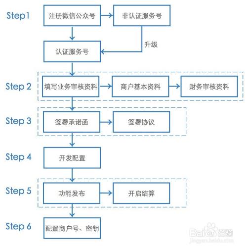 微信使用技巧简单图示_新版微信支付教程流程图