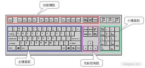 com 我们的键盘都有f1~f12这几个功能键,但平时我们并不常用.图片