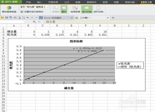 用Excel方程绘制磷的曲线表格模具设计v方程块的摆放图片