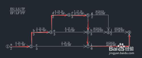一级建造师双代号网络计划图的计算方法图片