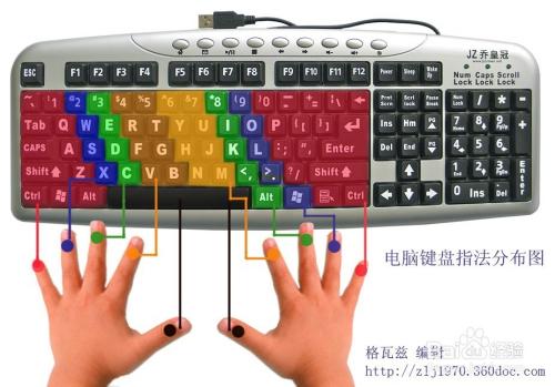 【图文解说】电脑键盘上各个键的作用!图片