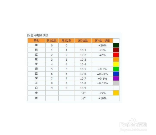 色环电阻计算_如何快速识别色环电阻