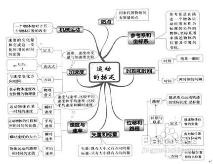 高中物理学习方法学好,快速总结高中高中物理汉川匡图片
