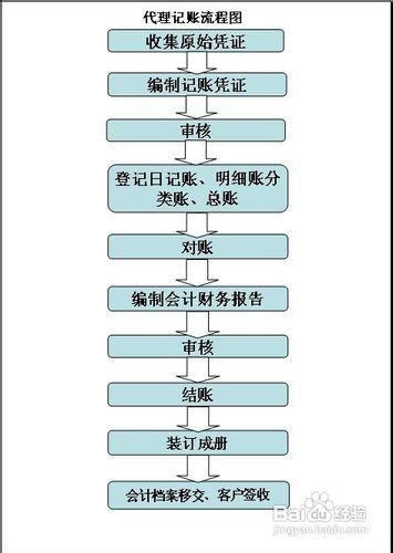 代理记账简易流程及操作方法图片
