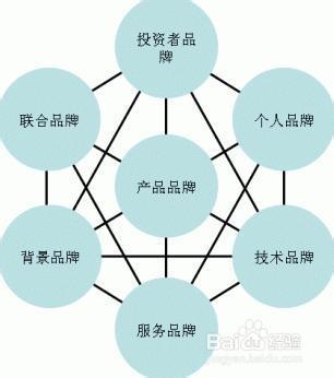 论企业品牌战略_以帮助中小企业避免品牌战略规划中的误区.