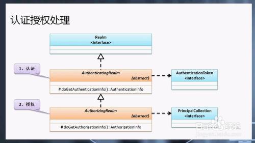 如何实现shiro基于数据库的授权认证