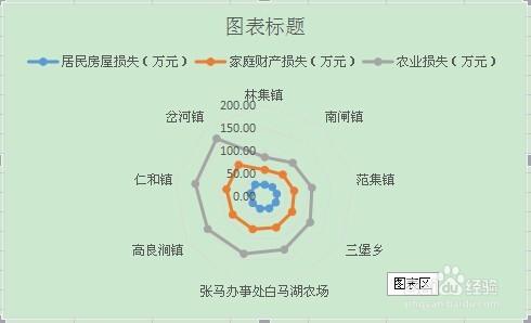 excel操作:在WPS房屋中生成雷达图米17x11半米设计图表格二层图片