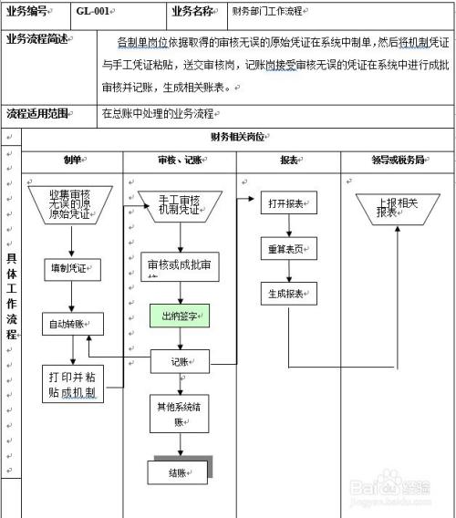 erp中销售流程及财务管理流程图片
