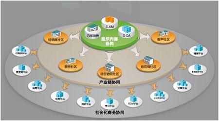 游戏/数码 > 互联网  畅捷通企业空间是全球组织社会化协同平台,基于