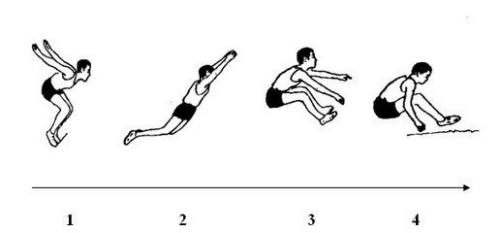 如何練習立定跳遠