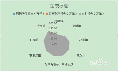excel操作:在WPS表格中生成雷达图上海世合规划建筑设计图片
