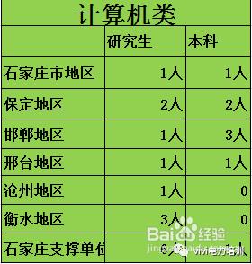 河北省_国网考试河北省对小专业有多少需求——计算机