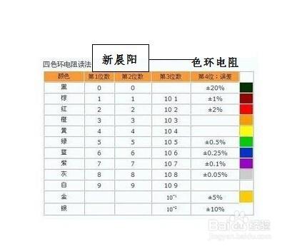 色环电阻计算_快速识别常见色环电阻的阻值