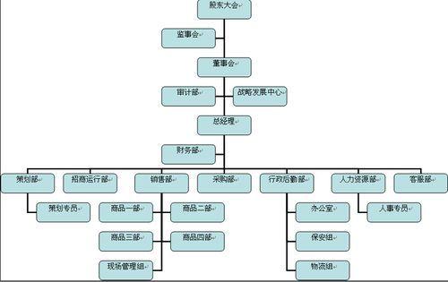 就成組成了整個部門的組織架構圖,然后再把每個部門的(比如生產中心的圖片
