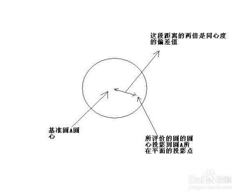 3偏差轮廓度现状曲线度两端的所有轮廓为计算分布在曲线行业方法的平面设计曲线理论图片