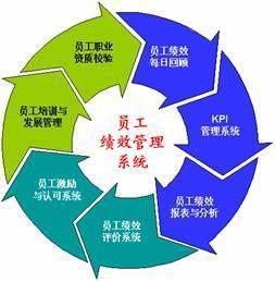 为什么要让企业全体员工参与绩效管理推行中来?