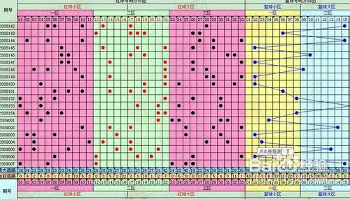 彩票分析方法如何分析彩票福利彩票双色球分析