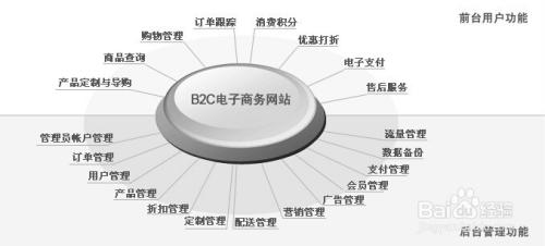b2c电子商务网站的三种收益模式