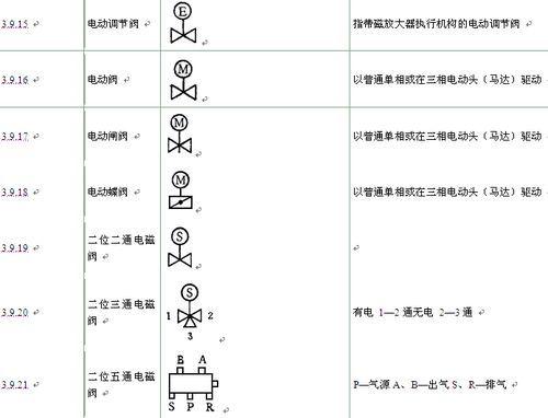 阀门符号十分常用,为帮助大家掌握各个阀门的符号表示方法,我根据平常图片
