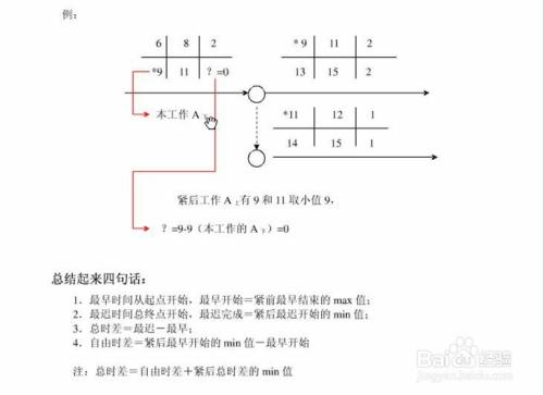 双代号网络图6个时间参数的简易计算方法图片