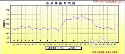 夫妻性爱囹�a�d�9l#�+_基础体温曲线图的重要性