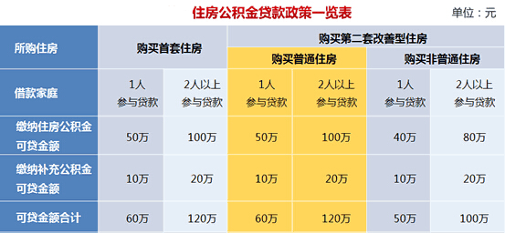 上海二月份的社保和公积金扣款了吗?   知乎
