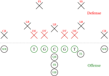Common defensive formation (upper part of Figure 4-3 defense)