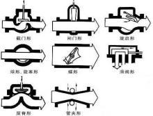 阀门结构特征