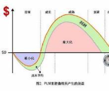 PLM重塑曲线所产生的效益