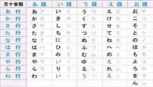 日語五十音図