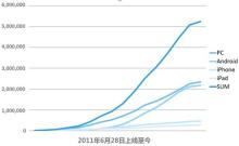 2012年国内用户云笔记行业数据报告