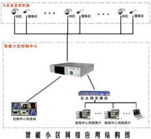 視頻監控系統原理圖