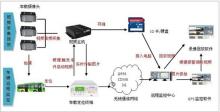 圖3 交通視頻監控系統