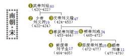 南北朝各国世系图