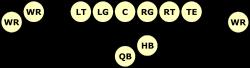 Representative offensive formation: shotgun formation