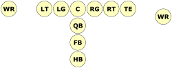 The most common attack group of word formation