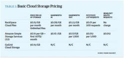 三大主流IaaS云服务计费方式对比